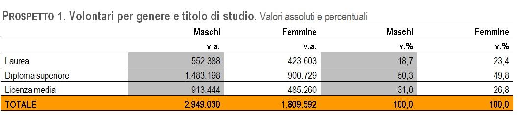 Istat Prospetto1