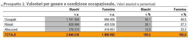 Istat Prospetto2