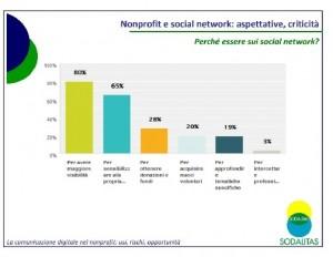 Comunicazione Social nel Non profit