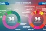Le maggiori novità introdotte dalla Legge di Stabilità 2015 in ambito sociale