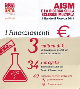 AISM_Bando_infografica2015_dati2014