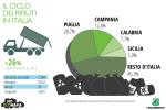Legambiente - Presentato il nuovo rapporto Ecomafia