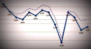 Grafico- Istat