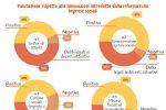 Il sociale che genera sviluppo, l'indagine di Aiccon per le Giornate di Bertinoro per l'Economia Civile, il 14 e 15 ottobre