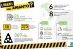 """Amianto, """"Italia ancora indietro su bonifiche e smaltimento"""""""