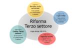 Terzo Settore: cosa cambia con la riforma?