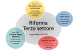 Lo stato dell'arte della riforma del Terzo settore