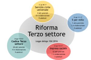 Riforma del Terzo settore. Lo stato di attuazione